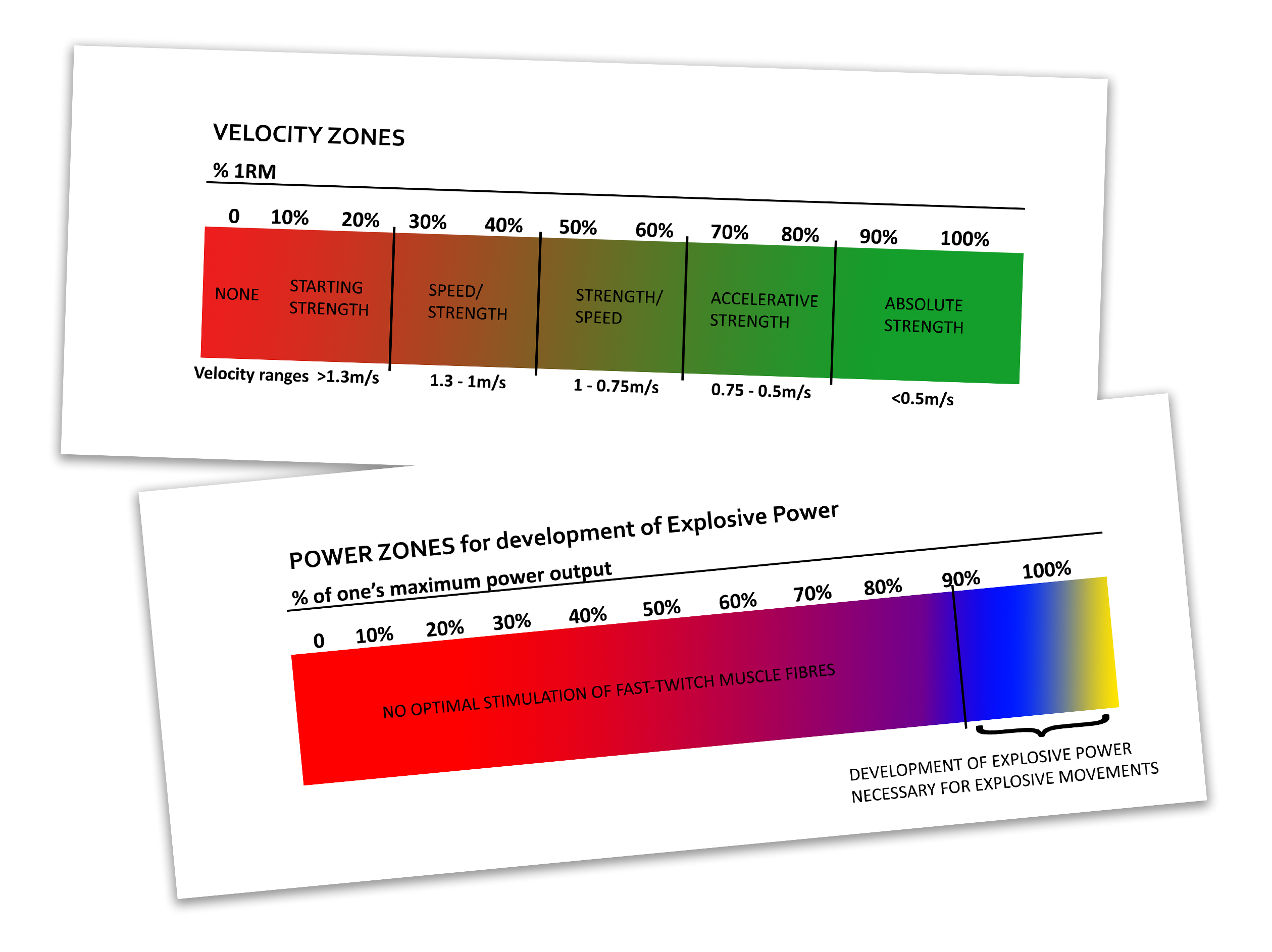 Schemes for velocity based training indicating velocity zones depending on % 1RM and velocity ranges and power training indicating power zones depending on % of one's maximum power output and development of explosive power necessary for explosive movements - Tendo Sport